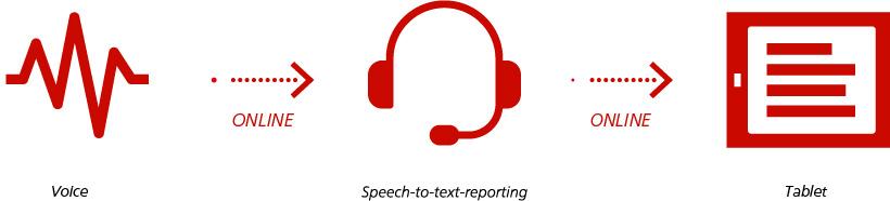 Online-Schriftdolmetscher   SWISS TXT